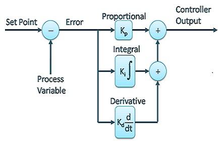سیستم کنترل PID